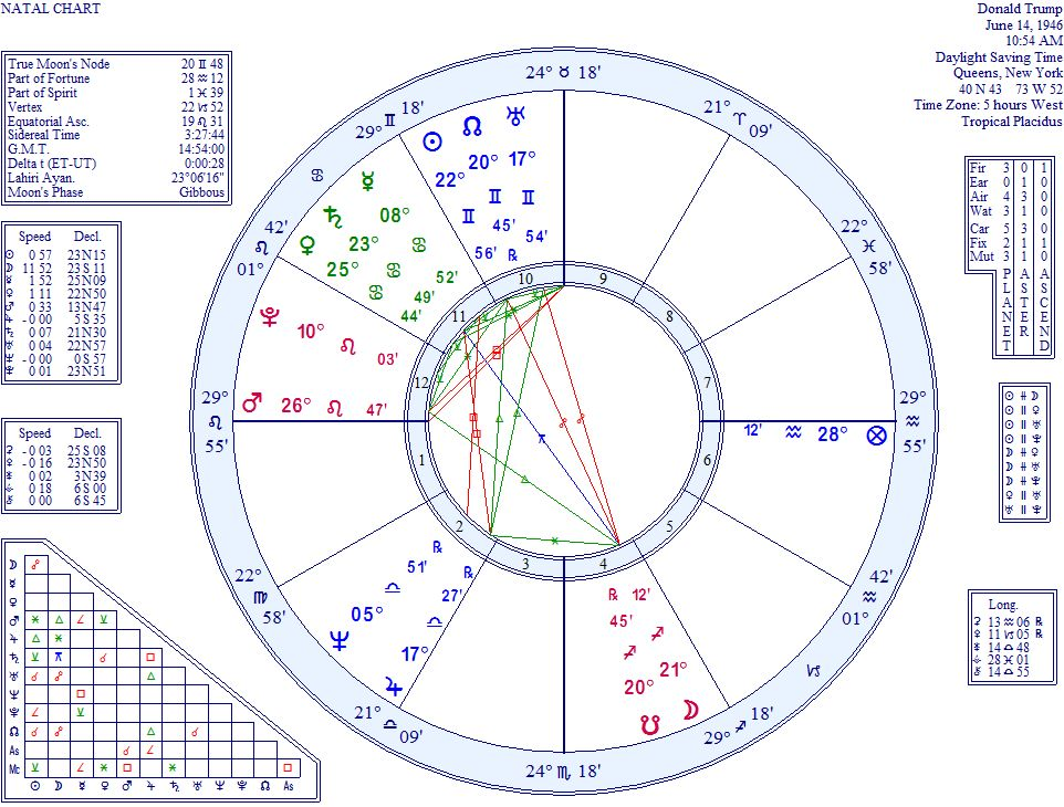 Astrology Prediction for Trump Clinton Election – Astrology World